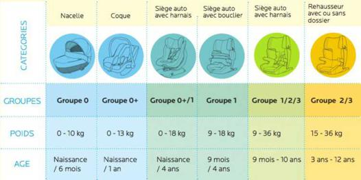 Siège auto, les différents groupes : 0+, 0, 1, 2, 3