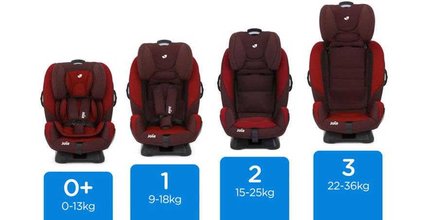 Siège auto : informations et guides pour choisir le meilleur siège bébé